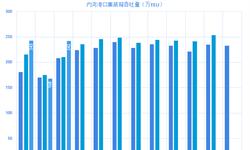 2019年一季度中国集装箱吞吐量增速提升 中美贸易摩擦的影响仍在继续