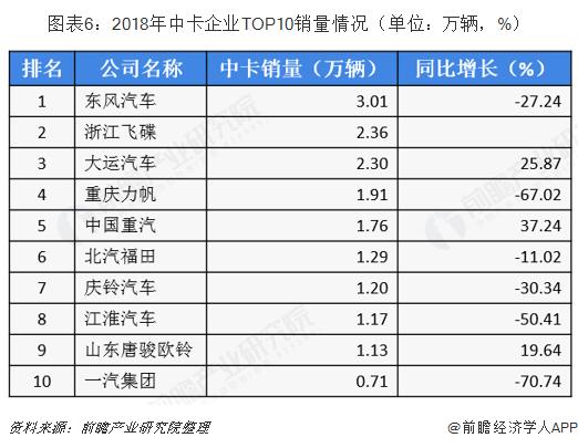 图表6:2018年中卡企业TOP10销量情况(单位:万辆,%)