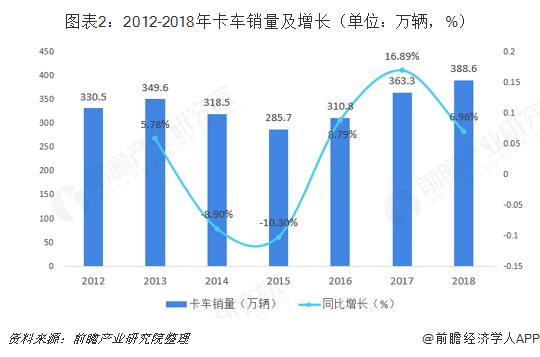 图表2:2012-2018年卡车销量及增长(单位:万辆,%)