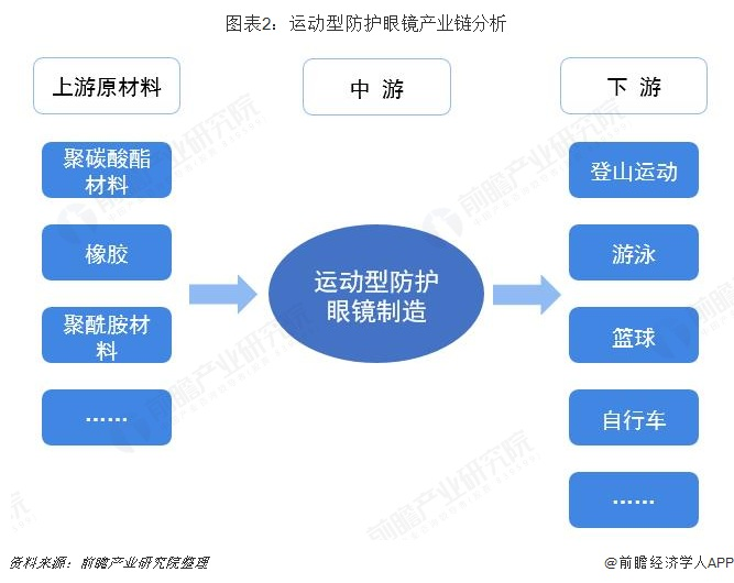 图表2:运动型防护眼镜产业链分析
