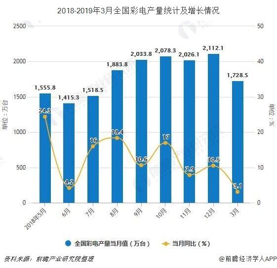 2018-2019年3月全国彩电产量统计及增长情况