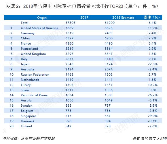 图表2:2018年马德里国际商标申请数量区域排行TOP20(单位:件,%)