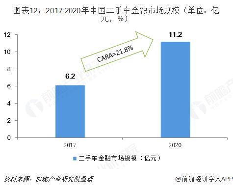 图表12:2017-2020年中国二手车金融市场规模(单位:亿元,%)