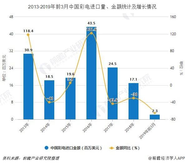 2013-2019年前3月中国彩电进口量、金额统计及增长情况