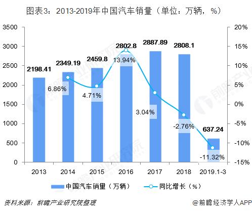 图表3:2013-2019年中国汽车销量(单位:万辆,%)
