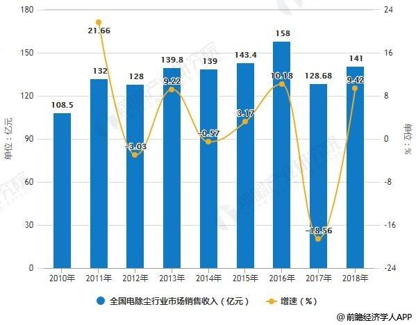 2010-2018年中国电除尘行业市场销售收入统计及增长情况预测