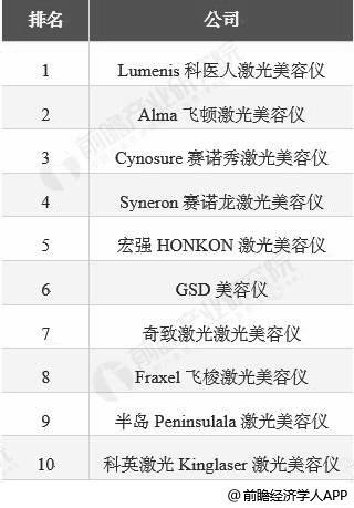 2018年全球激光美容仪器企业TOP10情况