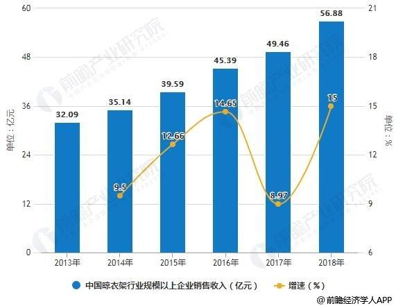 2013-2018年中国晾衣架行业规模以上企业销售收入统计及增长情况预测
