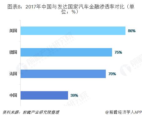 图表8:2017年中国与发达国家汽车金融渗透率对比(单位:%)