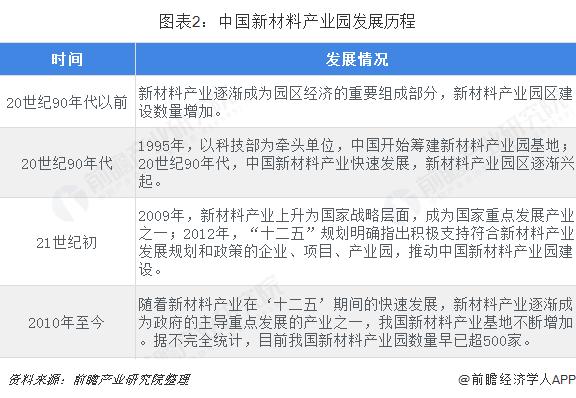 图表2:中国新材料产业园发展历程