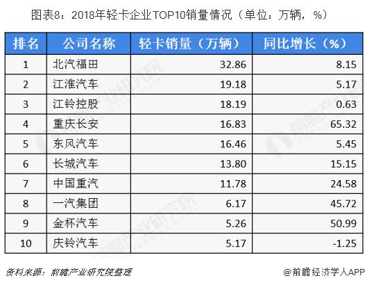 图表8:2018年轻卡企业TOP10销量情况(单位:万辆,%)