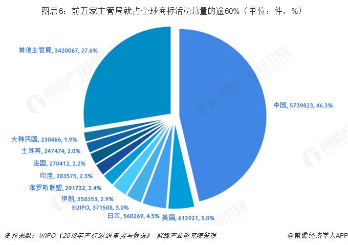 图表6:前五家主管局就占全球商标活动总量的逾60%(单位:件,%)
