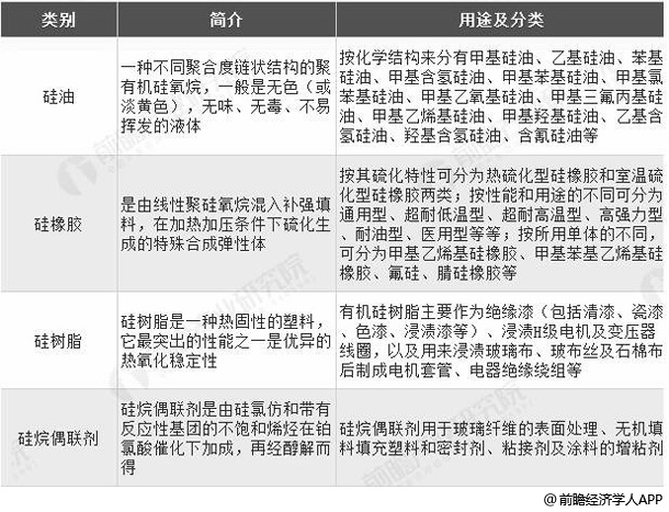 中国有机硅下游深加工产品分类统计情况
