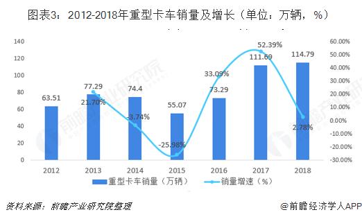 图表3:2012-2018年重型卡车销量及增长(单位:万辆,%)