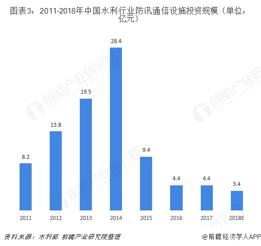 图表3:2011-2018年中国水利行业防汛通信设施投资规模(单位:亿元)