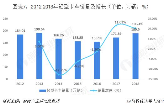 图表7:2012-2018年轻型卡车销量及增长(单位:万辆,%)