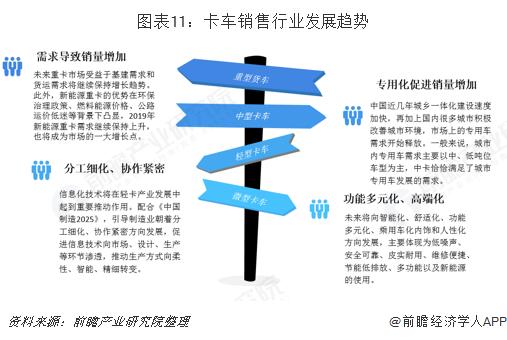 图表11:卡车销售行业发展趋势