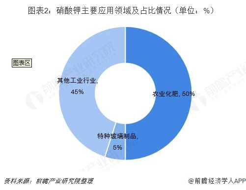 图表2:硝酸钾主要应用领域及占比情况(单位:%)