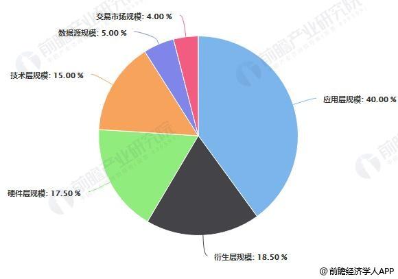 2018年中国大数据细分市场占比统计情况