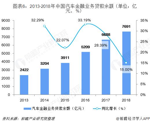 图表6:2013-2018年中国汽车金融业务贷款余额(单位:亿元,%)