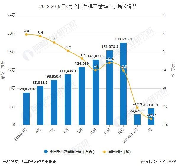 2018-2019年3月全国手机产量统计及增长情况