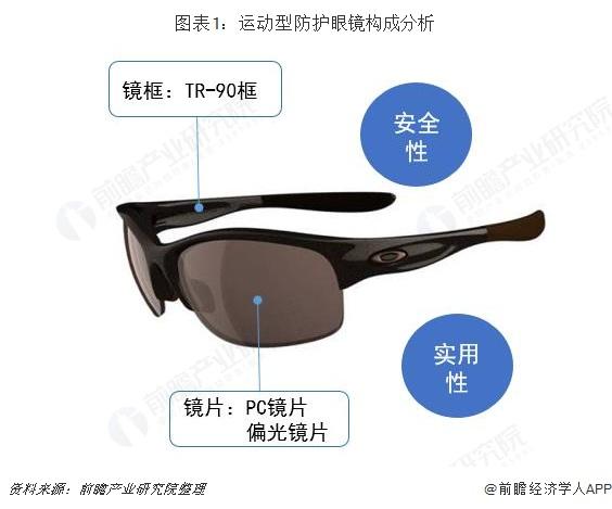图表1:运动型防护眼镜构成分析