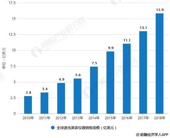 2010-2018年全球激光美容仪器销售规模情况及预测