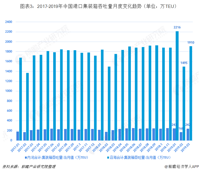 图表3:2017-2019年中国港口集装箱吞吐量月度变化趋势(单位:万TEU)