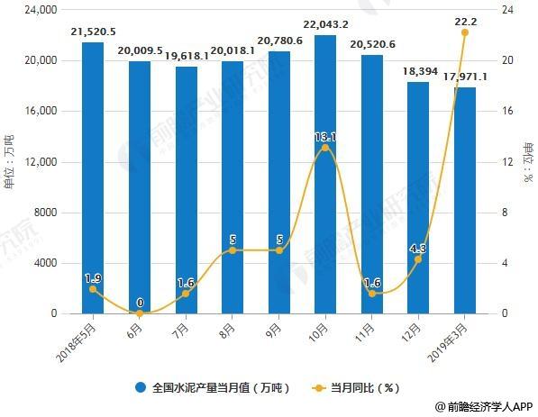 2018-2019年3月全国水泥产量统计及增长情况