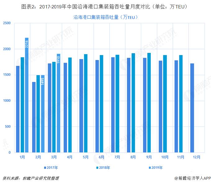 图表2:2017-2019年中国沿海港口集装箱吞吐量月度对比(单位:万TEU)