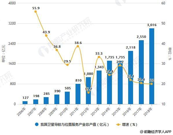 2006-2018年我国卫星导航与位置服务产业总产值统计及增长情况