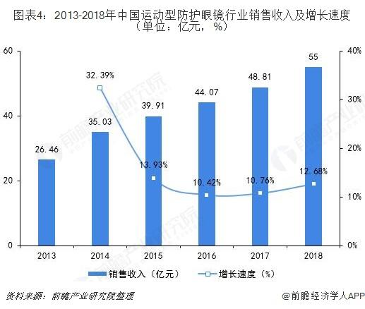 图表4:2013-2018年中国运动型防护眼镜行业销售收入及增长速度(单位:亿元,%)