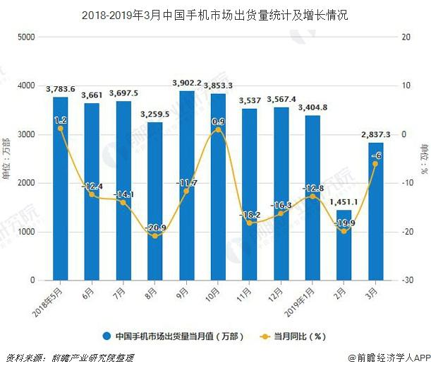 2018-2019年3月中国手机市场出货量统计及增长情况