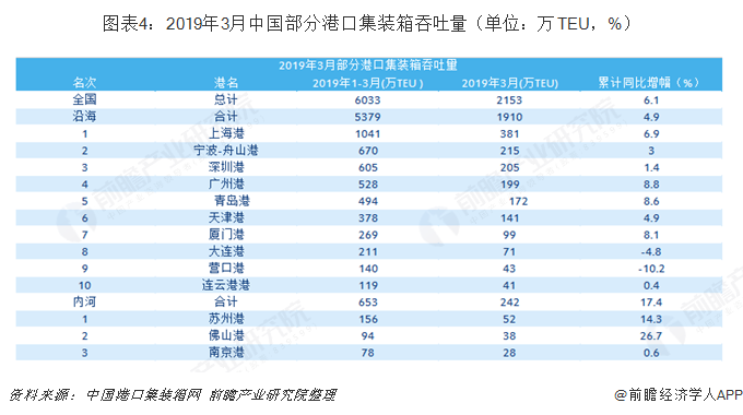图表4:2019年3月中国部分港口集装箱吞吐量(单位:万TEU,%)