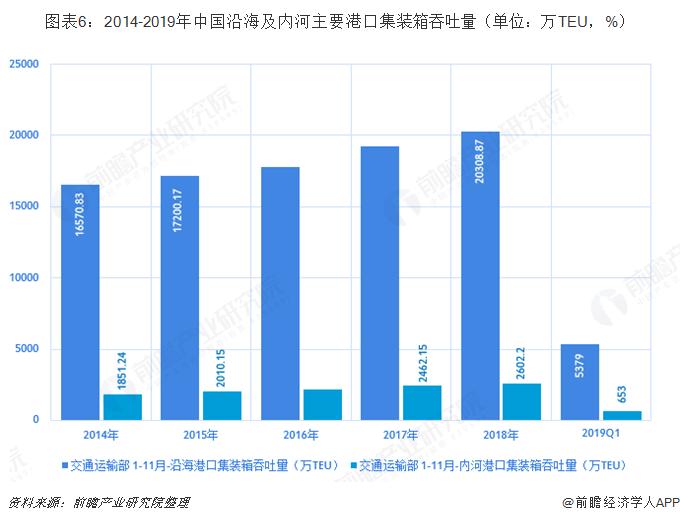 图表6:2014-2019年中国沿海及内河主要港口集装箱吞吐量(单位:万TEU,%)
