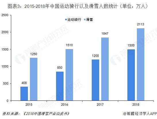 图表3:2015-2018年中国运动骑行以及滑雪人数统计(单位:万人)