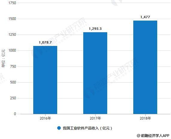 2016-2018年我国工业软件产品收入统计情况