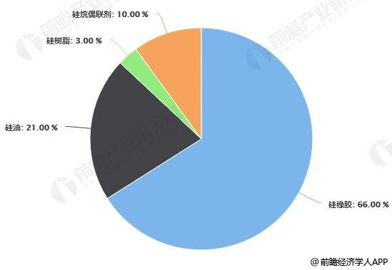 2017年中国有机硅下游深加工产品结构占比统计情况