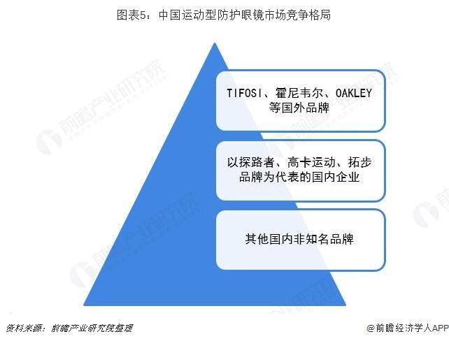 图表5:中国运动型防护眼镜市场竞争格局