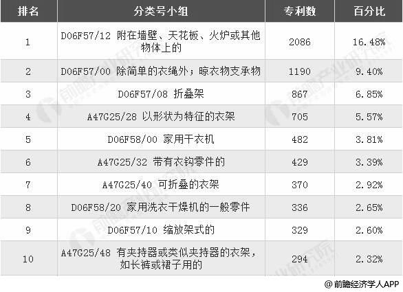 2018年底中国晾衣架行业相关技术专利TOP10统计情况