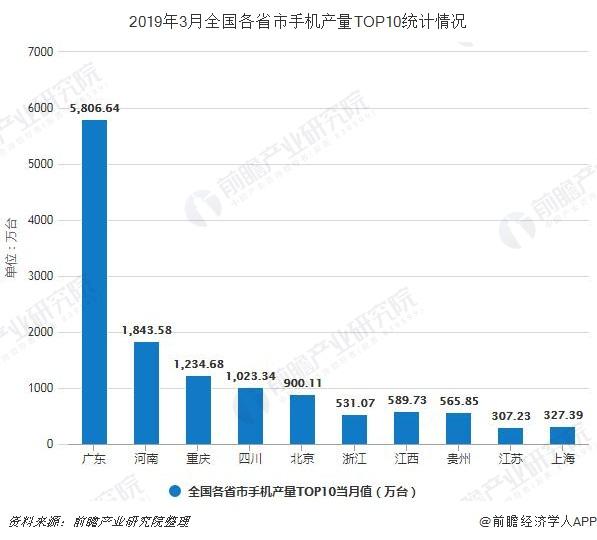 2019年3月全国各省市手机产量TOP10统计情况