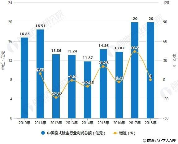 2010-2018年中国袋式除尘行业利润总额统计及增长情况预测