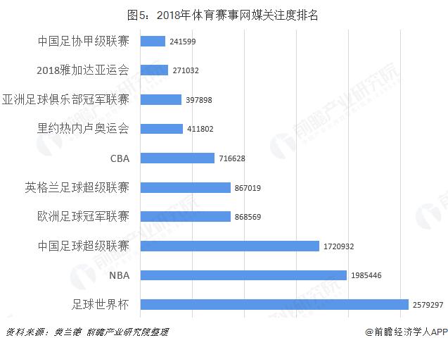 图5:2018年体育赛事网媒关注度排名