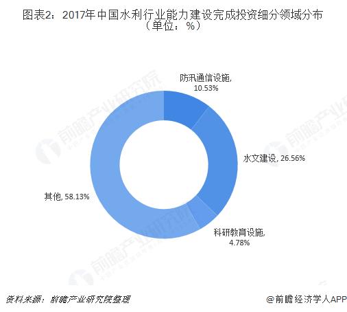 图表2:2017年中国水利行业能力建设完成投资细分领域分布(单位:%)