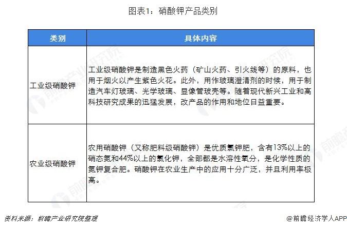 图表1:硝酸钾产品类别
