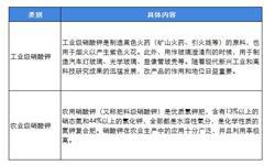 2019年中国<em>硝酸钾</em>行业市场发展现状及趋势分析 高端市场发展空间巨大【组图】