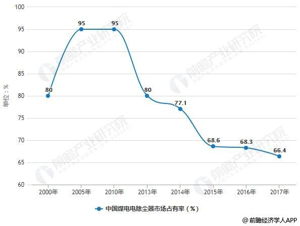 2000-2017年中国煤电电除尘器市场占有率统计情况
