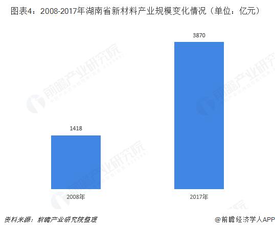 图表4:2008-2017年湖南省新材料产业规模变化情况(单位:亿元)