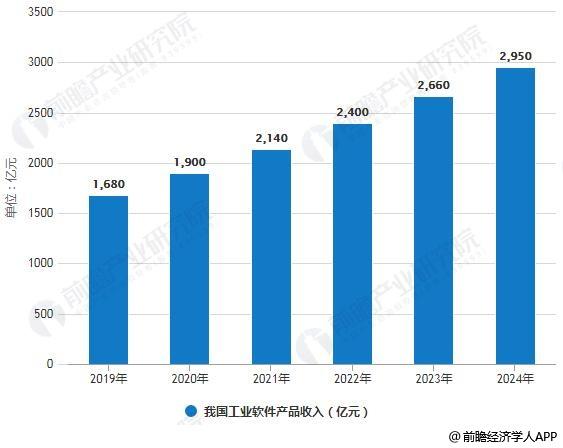 2019-2014年我国工业软件产品收入统计情况及预测