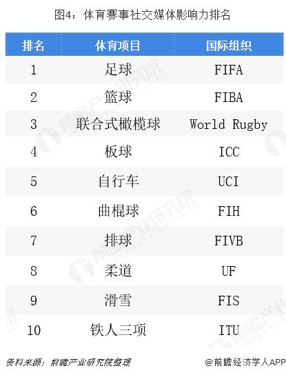 图4:体育赛事社交媒体影响力排名